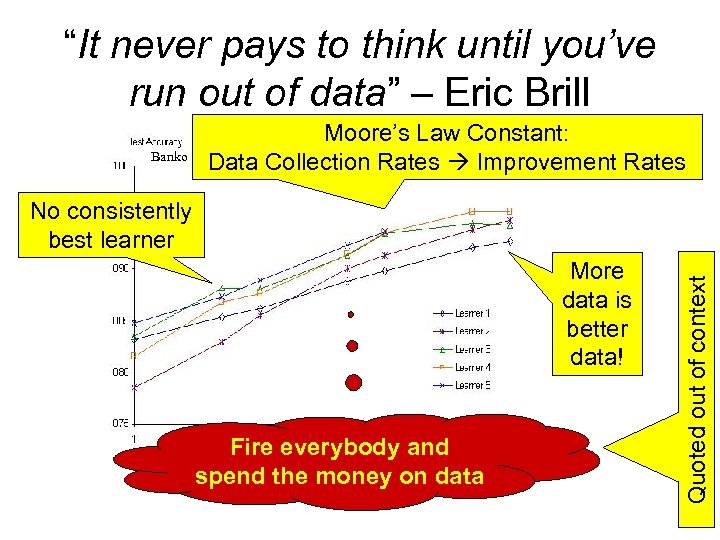 """It never pays to think until you've run out of data"" – Eric Brill"