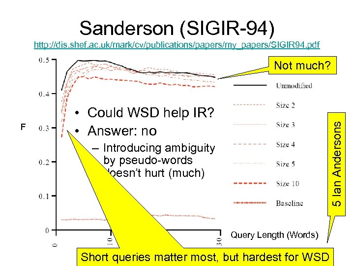 Sanderson (SIGIR-94) http: //dis. shef. ac. uk/mark/cv/publications/papers/my_papers/SIGIR 94. pdf Not much? 5 Ian Andersons