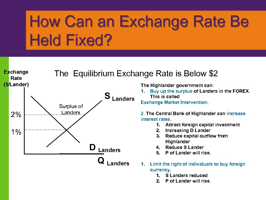How Can an Exchange Rate Be Held Fixed? Exchange Rate ($/Lander) The Equilibrium Exchange