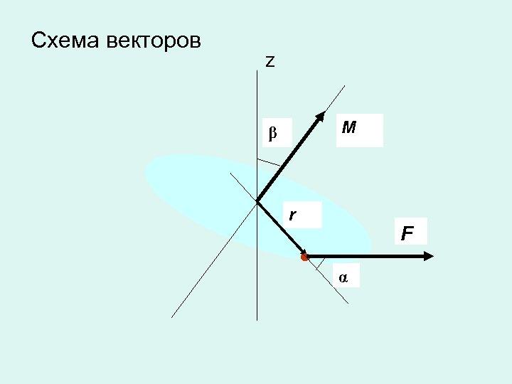 Схема векторов z M β r F α
