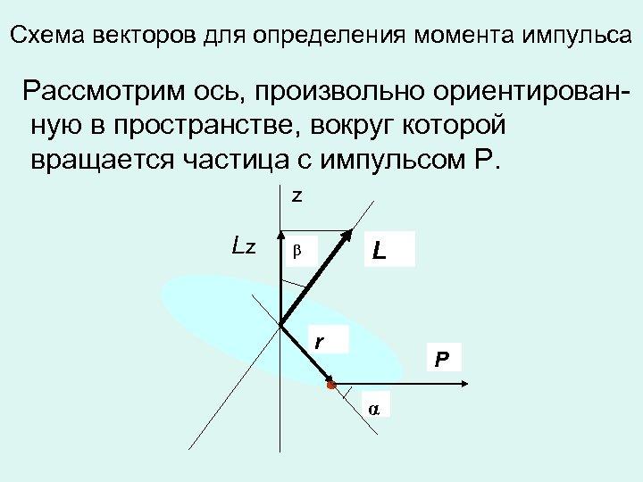 Схема векторов для определения момента импульса Рассмотрим ось, произвольно ориентированную в пространстве, вокруг которой