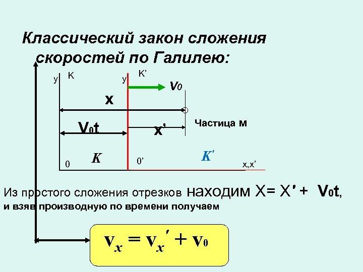 Классический закон сложения скоростей по Галилею: y K y' K' V 0 x V