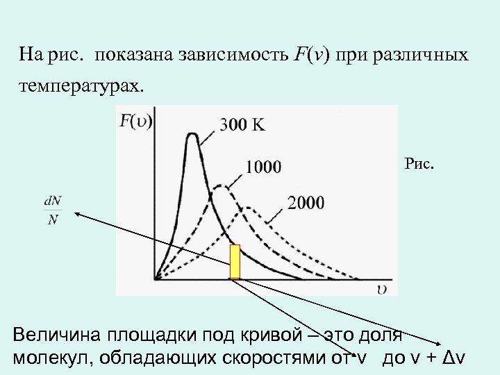 На рис. показана зависимость F(v) при различных температурах. Рис. Величина площадки под кривой –