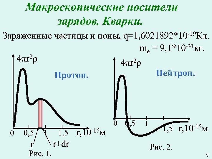 Макроскопические носители зарядов. Кварки. Заряженные частицы и ионы, q=1, 6021892*10 -19 Кл. mе =