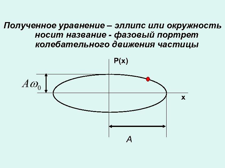 Полученное уравнение – эллипс или окружность носит название - фазовый портрет колебательного движения частицы