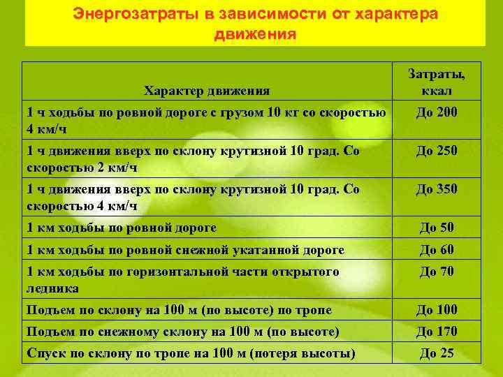 Энергозатраты в зависимости от характера движения Характер движения Затраты, ккал 1 ч ходьбы по