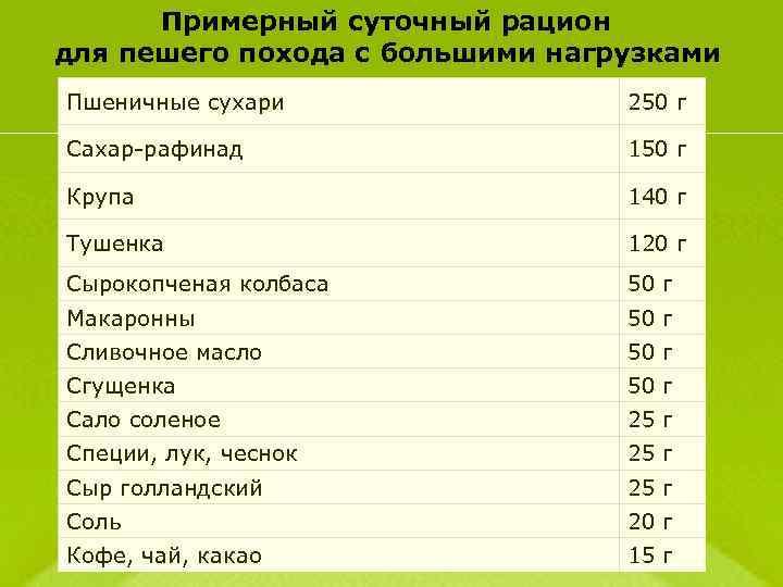 Примерный суточный рацион для пешего похода с большими нагрузками Пшеничные сухари 250 г Сахар-рафинад