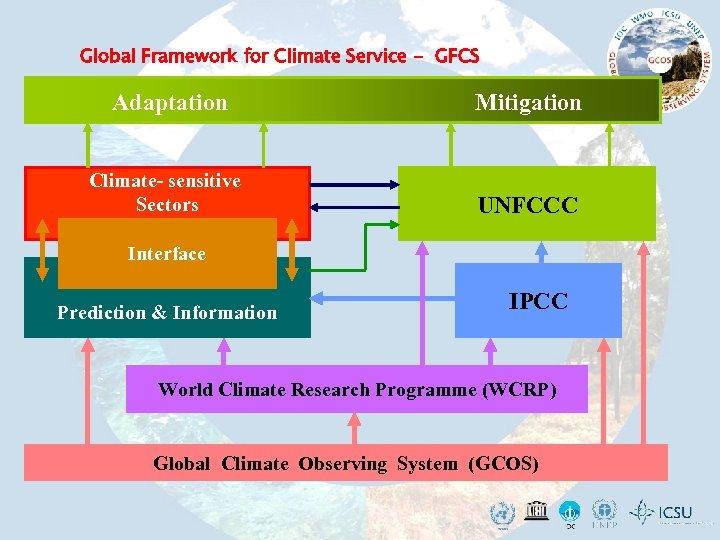 Global Framework for Climate Service - GFCS Adaptation Mitigation Climate- sensitive Sectors UNFCCC Interface
