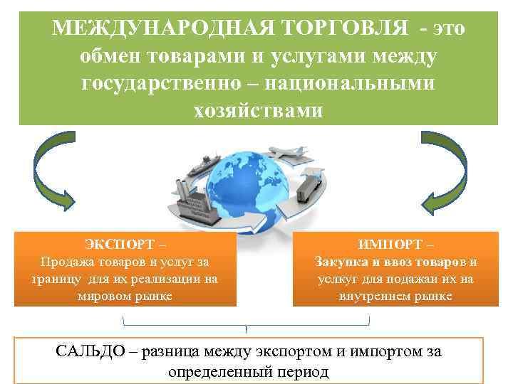 МЕЖДУНАРОДНАЯ ТОРГОВЛЯ - это обмен товарами и услугами между государственно – национальными хозяйствами ЭКСПОРТ