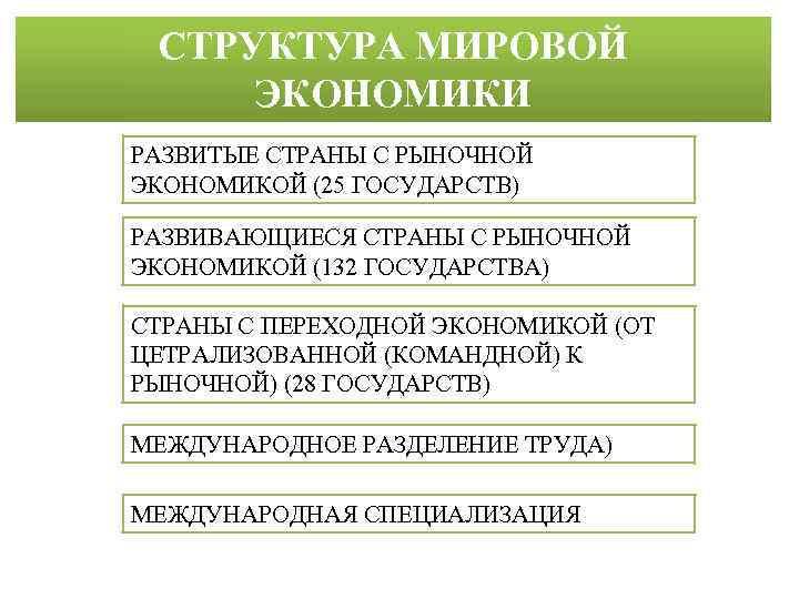 СТРУКТУРА МИРОВОЙ ЭКОНОМИКИ РАЗВИТЫЕ СТРАНЫ С РЫНОЧНОЙ ЭКОНОМИКОЙ (25 ГОСУДАРСТВ) РАЗВИВАЮЩИЕСЯ СТРАНЫ С РЫНОЧНОЙ