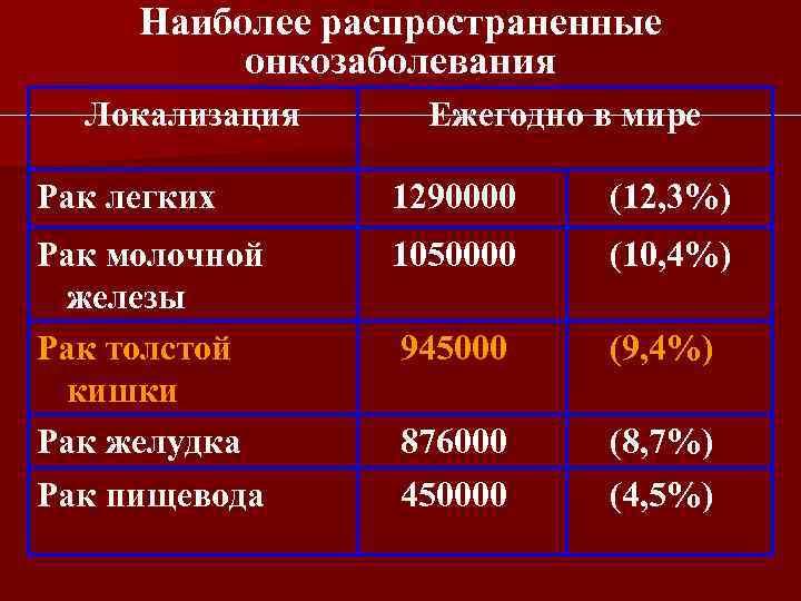 Наиболее распространенные онкозаболевания Локализация Ежегодно в мире Рак легких 1290000 (12, 3%) Рак молочной