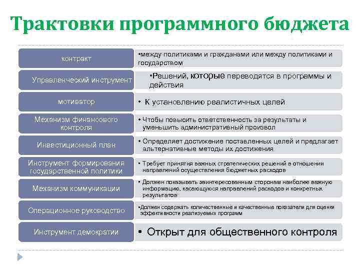 Трактовки программного бюджета контракт Управленческий инструмент мотиватор Механизм финансового контроля Инвестиционный план Инструмент формирования