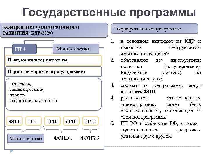 Государственные программы КОНЦЕПЦИЯ ДОЛГОСРОЧНОГО РАЗВИТИЯ (КДР-2020) Государственные программы: 1. Министерство ГП 1 2. Цели,