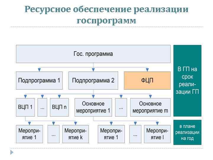 Ресурсное обеспечение реализации госпрограмм