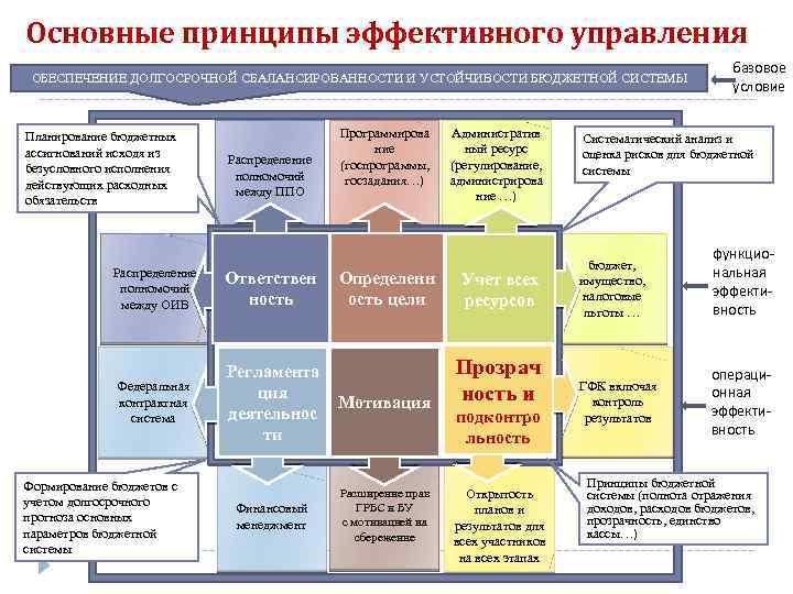 Основные принципы эффективного управления ОБЕСПЕЧЕНИЕ ДОЛГОСРОЧНОЙ СБАЛАНСИРОВАННОСТИ И УСТОЙЧИВОСТИ БЮДЖЕТНОЙ СИСТЕМЫ Планирование бюджетных ассигнований