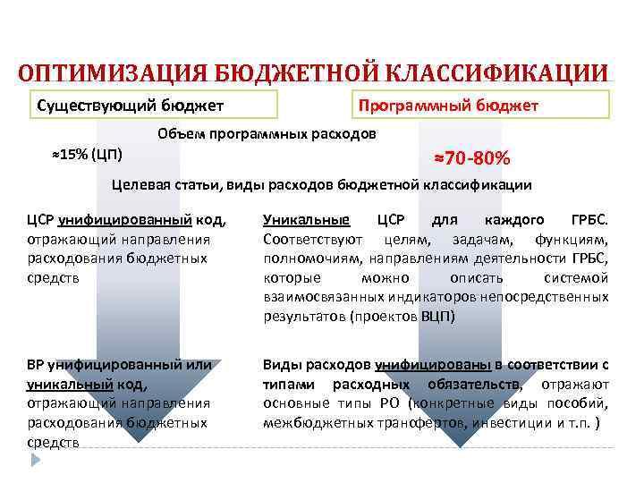 ОПТИМИЗАЦИЯ БЮДЖЕТНОЙ КЛАССИФИКАЦИИ Существующий бюджет Программный бюджет Объем программных расходов ≈15% (ЦП) ≈70 -80%