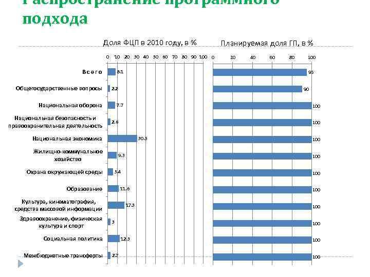 Распространение программного подхода Доля ФЦП в 2010 году, в % 0 10 20 30