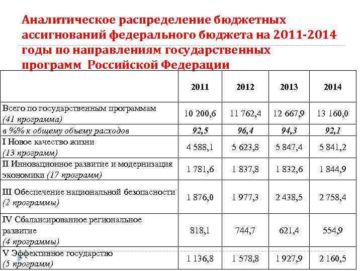 Аналитическое распределение бюджетных ассигнований федерального бюджета на 2011 -2014 годы по направлениям государственных программ