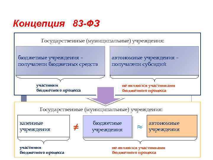 Концепция 83 -ФЗ Государственные (муниципальные) учреждения: бюджетные учреждения – получатели бюджетных средств участники бюджетного