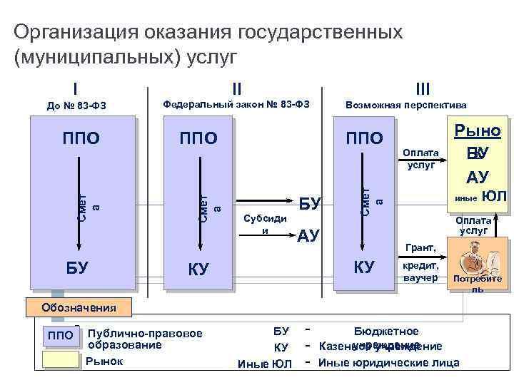 Организация оказания государственных (муниципальных) услуг I II До № 83 -ФЗ Федеральный закон №