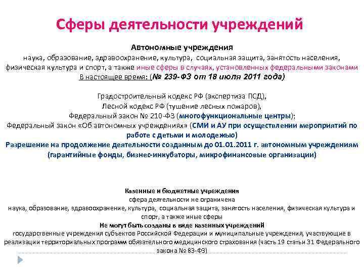 Сферы деятельности учреждений Автономные учреждения наука, образование, здравоохранение, культура, социальная защита, занятость населения, физическая