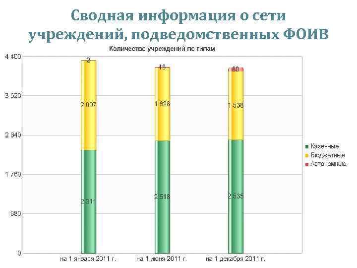 Сводная информация о сети учреждений, подведомственных ФОИВ