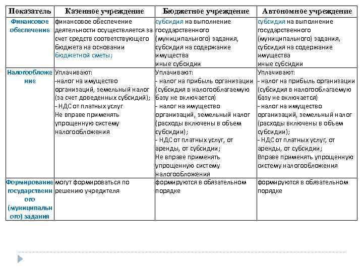 Показатель Казенное учреждение Бюджетное учреждение Финансовое финансовое обеспечение субсидия на выполнение обеспечение деятельности осуществляется