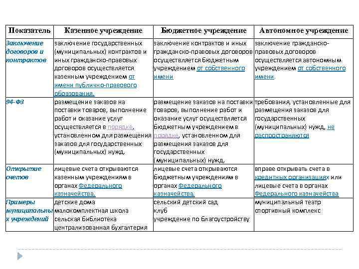 Показатель Заключение договоров и контрактов Казенное учреждение Бюджетное учреждение Автономное учреждение заключение государственных заключение