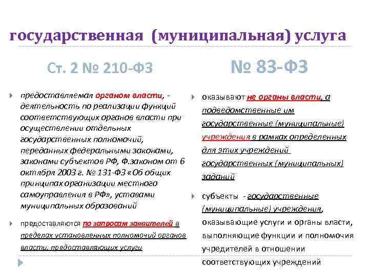 государственная (муниципальная) услуга № 83 -ФЗ Ст. 2 № 210 -ФЗ предоставляемая органом власти,