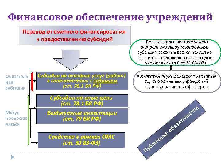 Финансовое обеспечение учреждений Переход от сметного финансирования к предоставлению субсидий Обязатель ная субсидия Субсидии