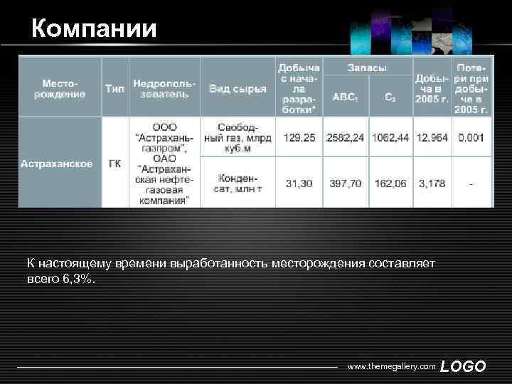 Компании К настоящему времени выработанность месторождения составляет всего 6, 3%. www. themegallery. com LOGO