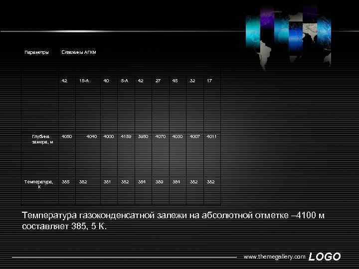 Параметры Скважины АГКМ 42 Глубина замера, м Температура, К 4050 385 15 -А 4040