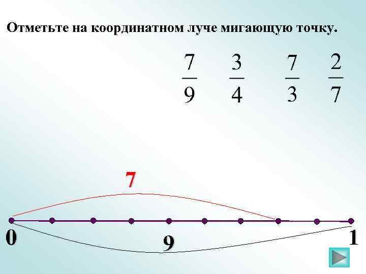 Отметьте на координатном луче мигающую точку. 7 0 9 1