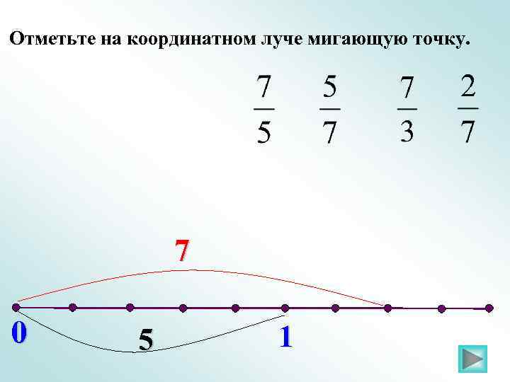 Отметьте на координатном луче мигающую точку. 7 0 5 1