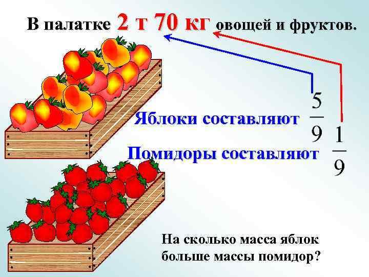 В палатке 2 т 70 кг овощей и фруктов. Яблоки составляют Помидоры составляют На