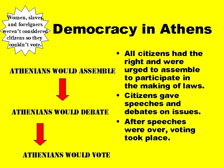 Women, slaves, and foreigners weren't considered citizens so they couldn't vote. Democracy in Athens