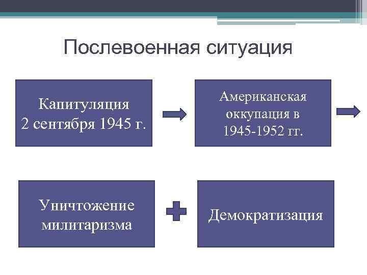 Послевоенная ситуация Капитуляция 2 сентября 1945 г. Американская оккупация в 1945 -1952 гг. Уничтожение
