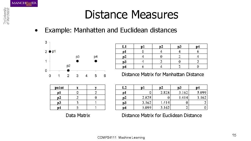 Clustering Analysis Basics Ke Chen Reading Ch 7
