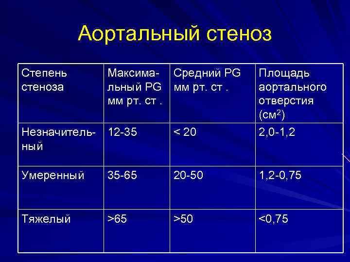 Аортальный стеноз Степень стеноза Максима- Средний PG льный PG мм рт. ст. Незначитель- 12