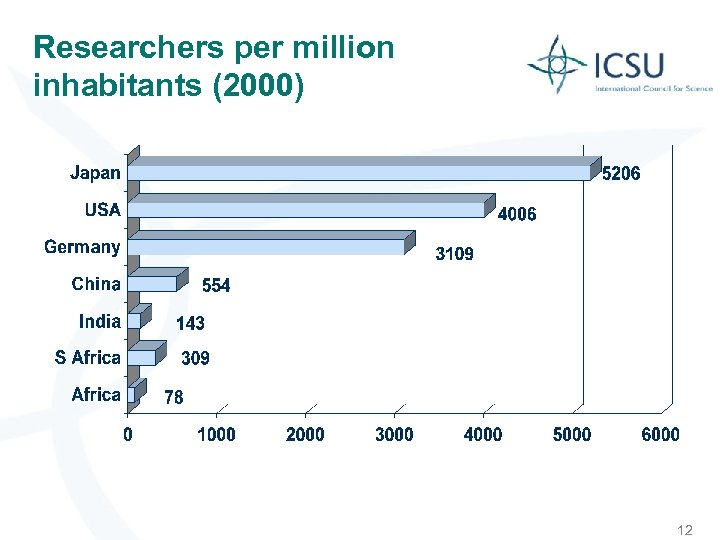 Researchers per million inhabitants (2000) 12
