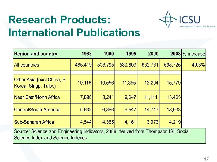 Research Products: International Publications 17