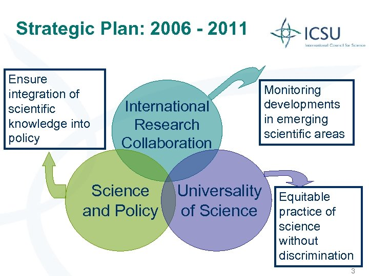 Strategic Plan: 2006 - 2011 Ensure integration of scientific knowledge into policy International Research