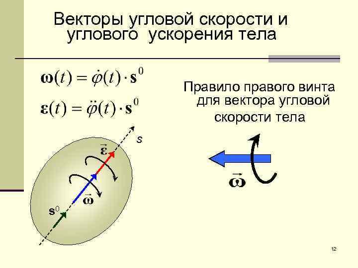Векторы угловой скорости и углового ускорения тела Правило правого винта для вектора угловой скорости