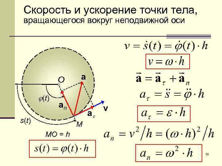 Скорость и ускорение точки тела, вращающегося вокруг неподвижной оси O j(t) a an s(t)