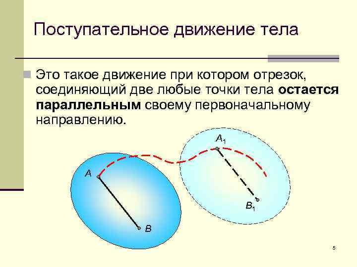 Поступательное движение тела n Это такое движение при котором отрезок, соединяющий две любые точки
