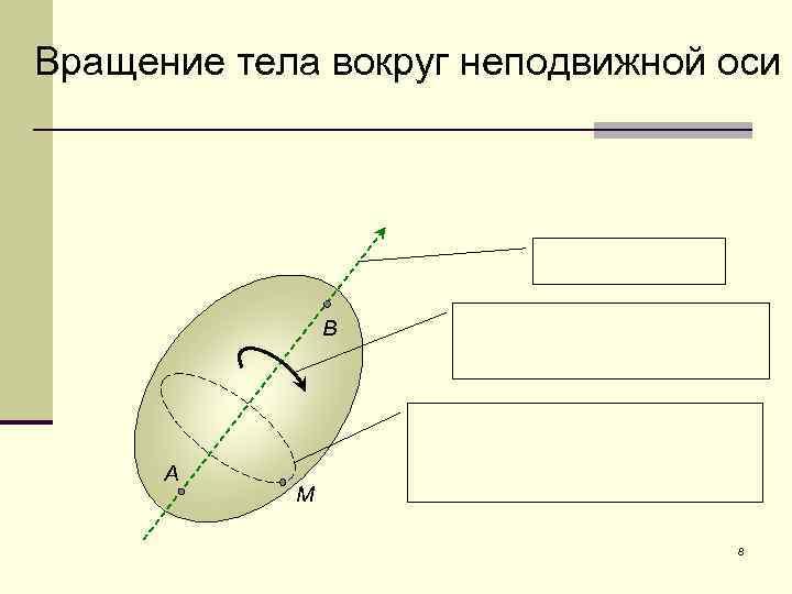 Вращение тела вокруг неподвижной оси В А М 8
