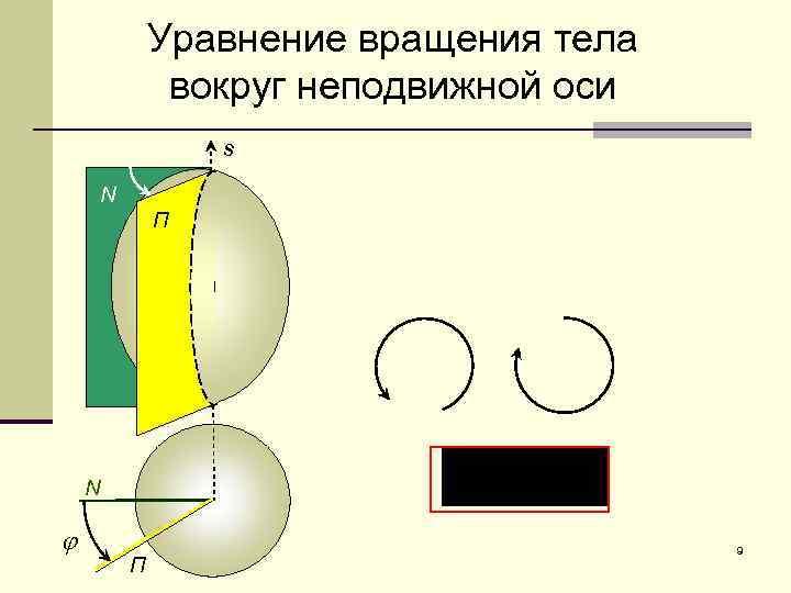 Уравнение вращения тела вокруг неподвижной оси s N П N j П 9