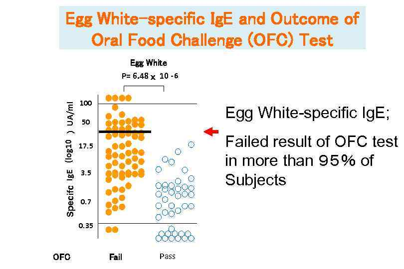 Egg White-specific Ig. E and Outcome of Oral Food Challenge (OFC) Test Specifc Ig.