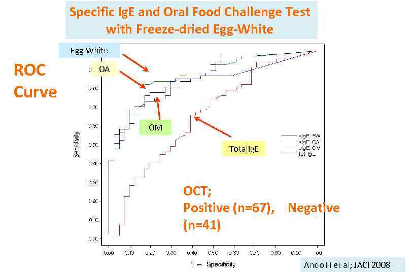 Specific Ig. E and Oral Food Challenge Test with Freeze-dried Egg-White Egg White ROC
