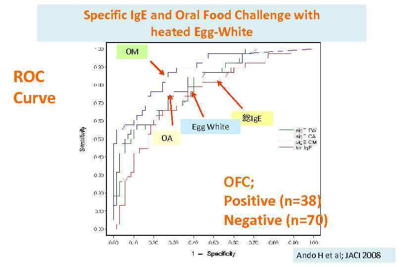 Specific Ig. E and Oral Food Challenge with heated Egg-White OM ROC Curve Egg